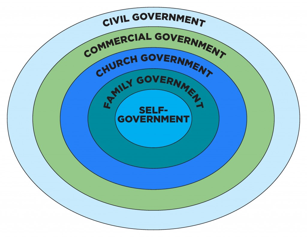 Spheres of Government - Circles
